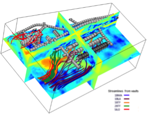 Groundwater streamlines in rock with a radioactive waste disposal unit modeled in COMSOL®.