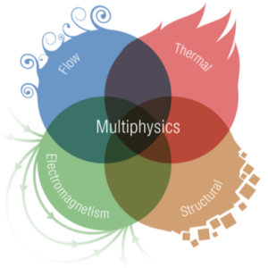 An illustrated schematic of the different fields making up multiphysics analysis.
