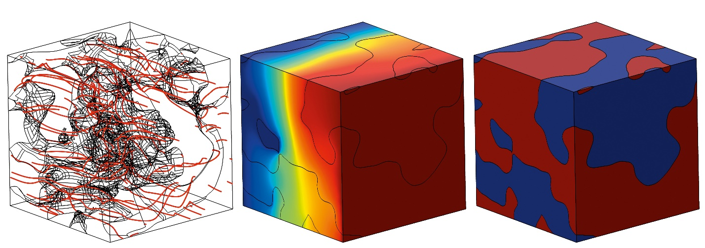 3 side-by-side images of transport phenomena in multiphase materials, simulated in COMSOL Multiphysics.