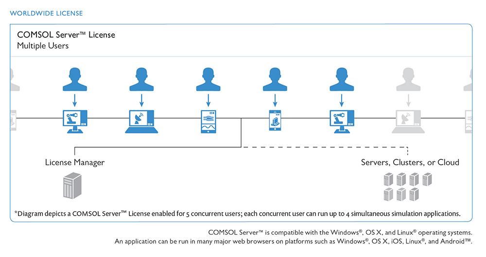 COMSOL Server 许可证示意图