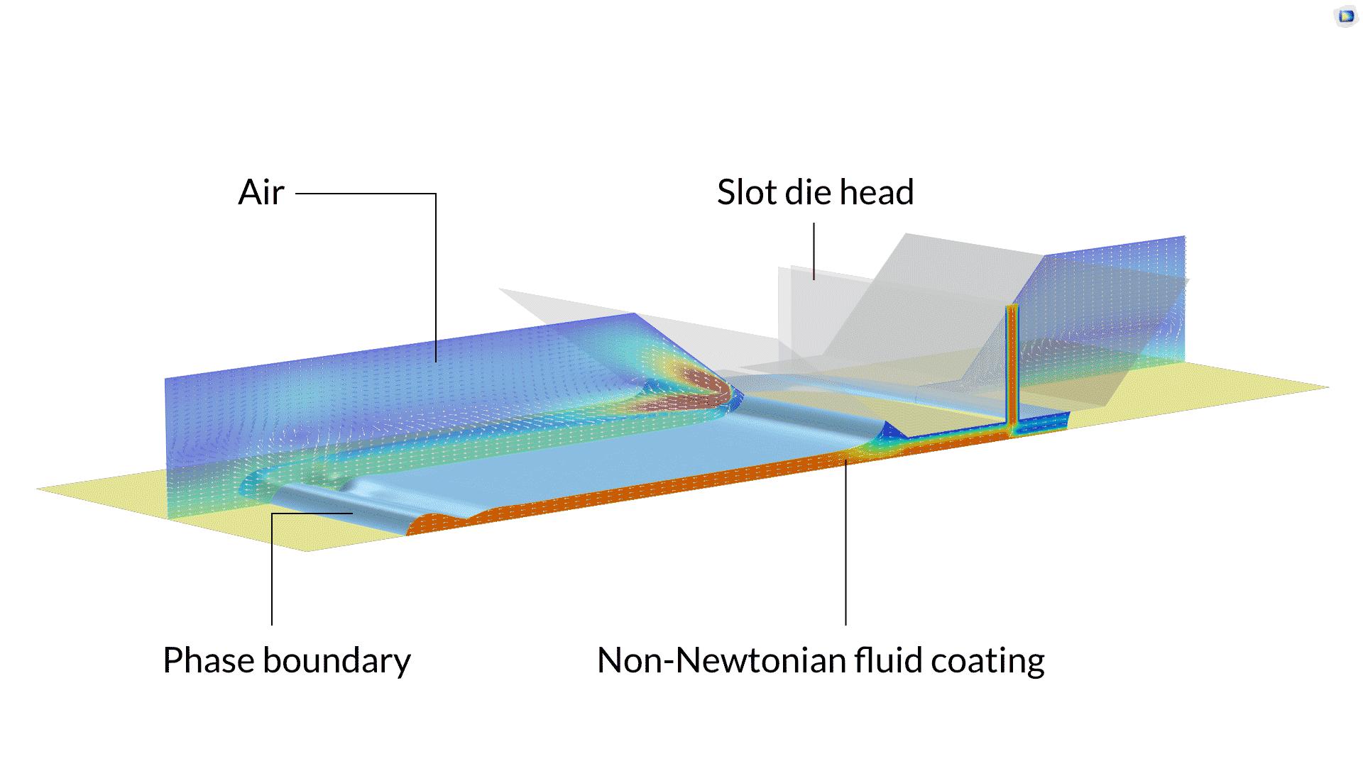 狭缝式涂布工艺三维模型,其中包含相边界、空气、狭缝模头和非牛顿流体涂布的标注。