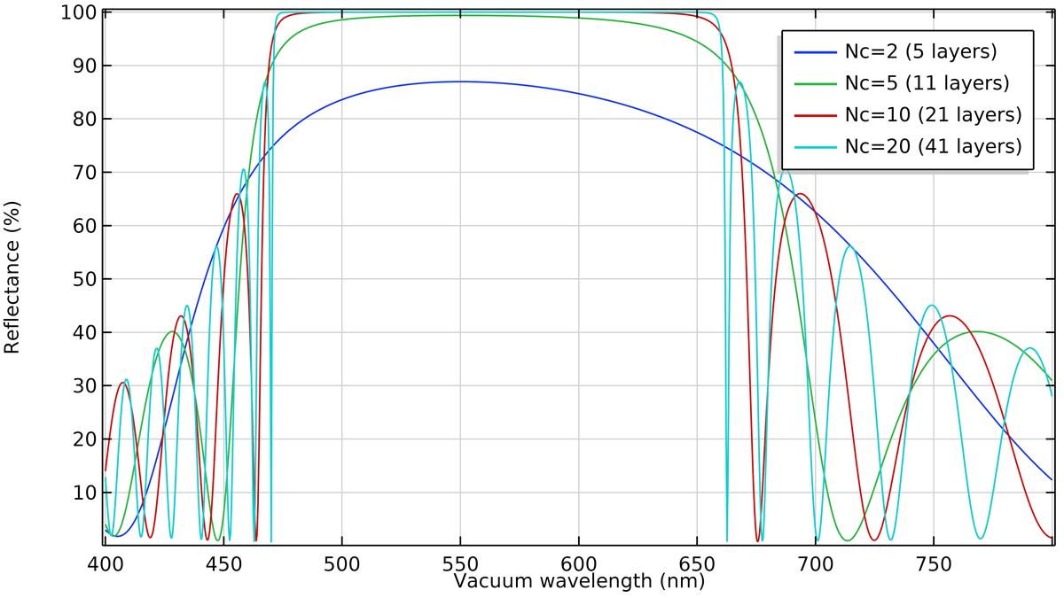 COMSOL 中生成的分佈式布拉格反射鏡中反射率與波長的比較圖。