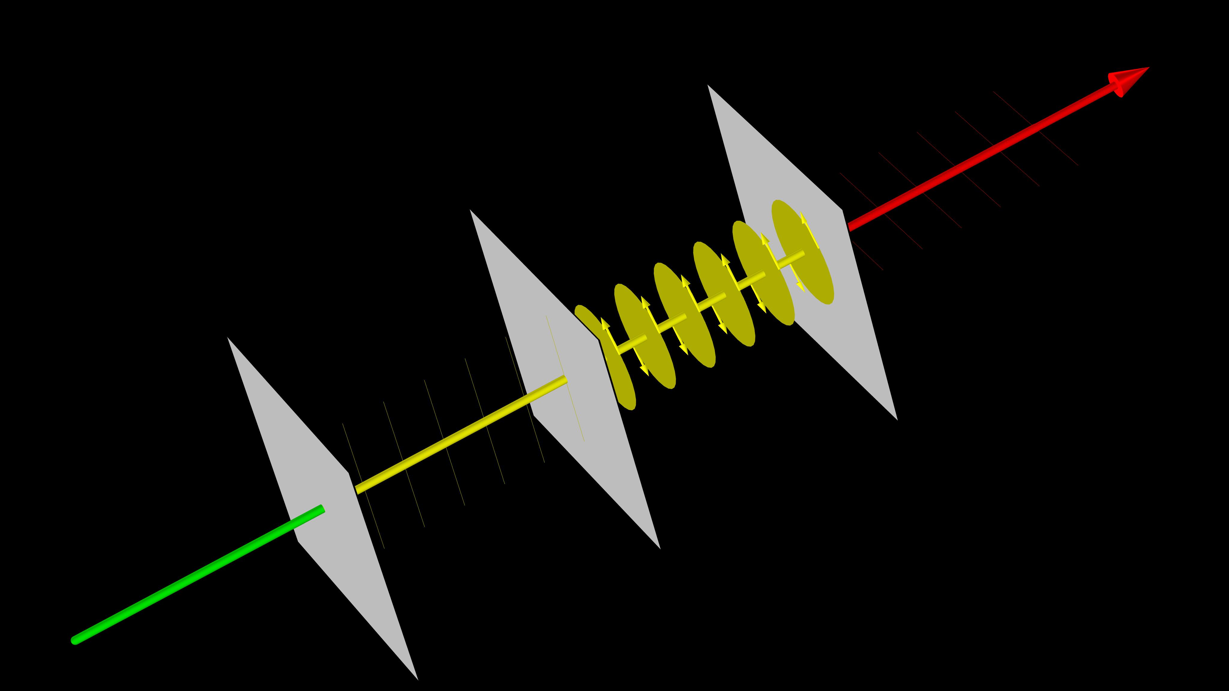 通過線偏振片和四分之一波長的延遲器傳播的光的可視化效果。