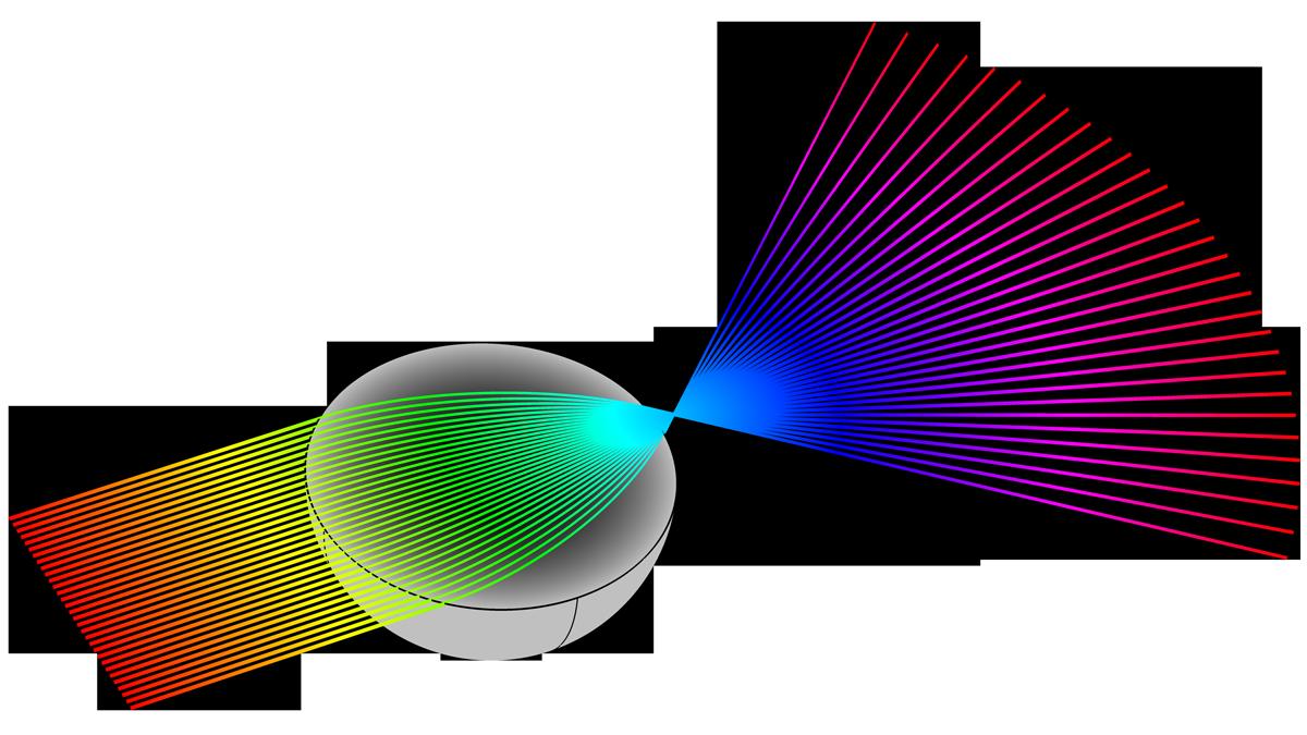 通過倫伯透鏡聚焦的准直入射光束的可視化效果。
