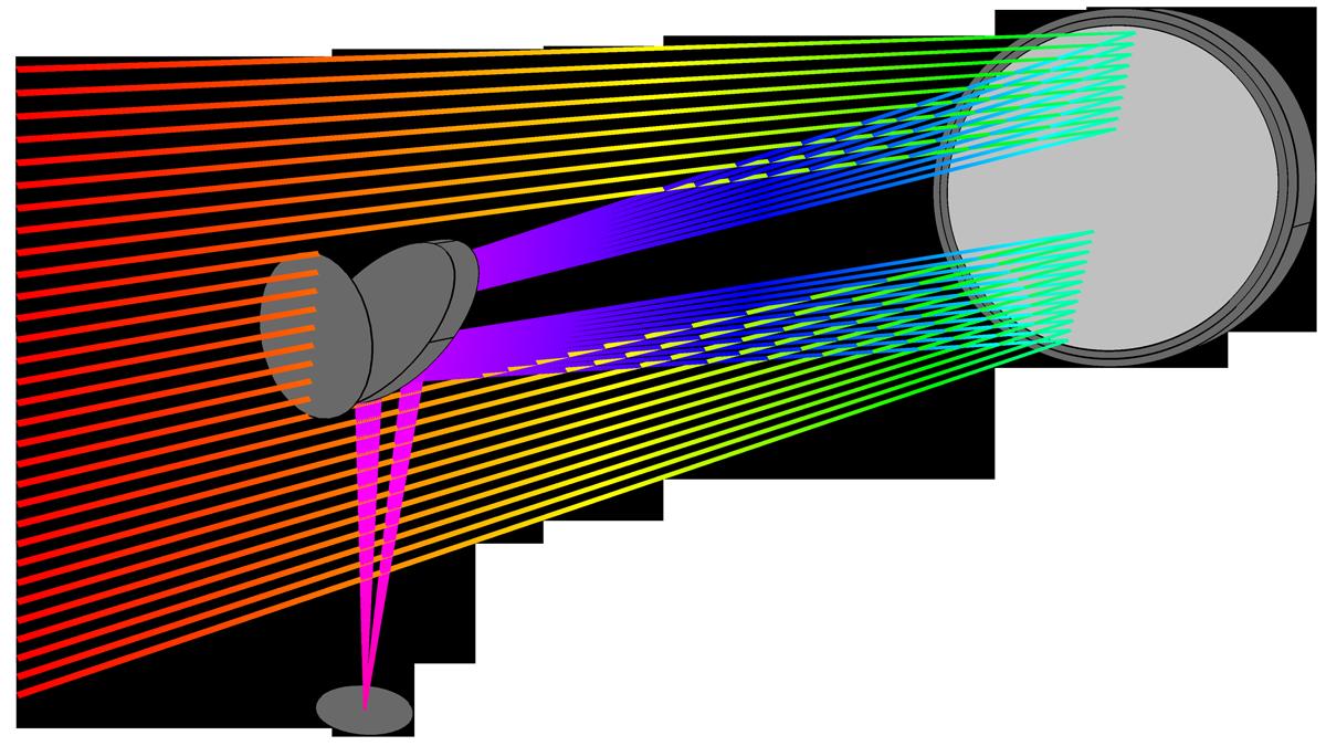 牛頓望遠鏡中的射線可視化效果。