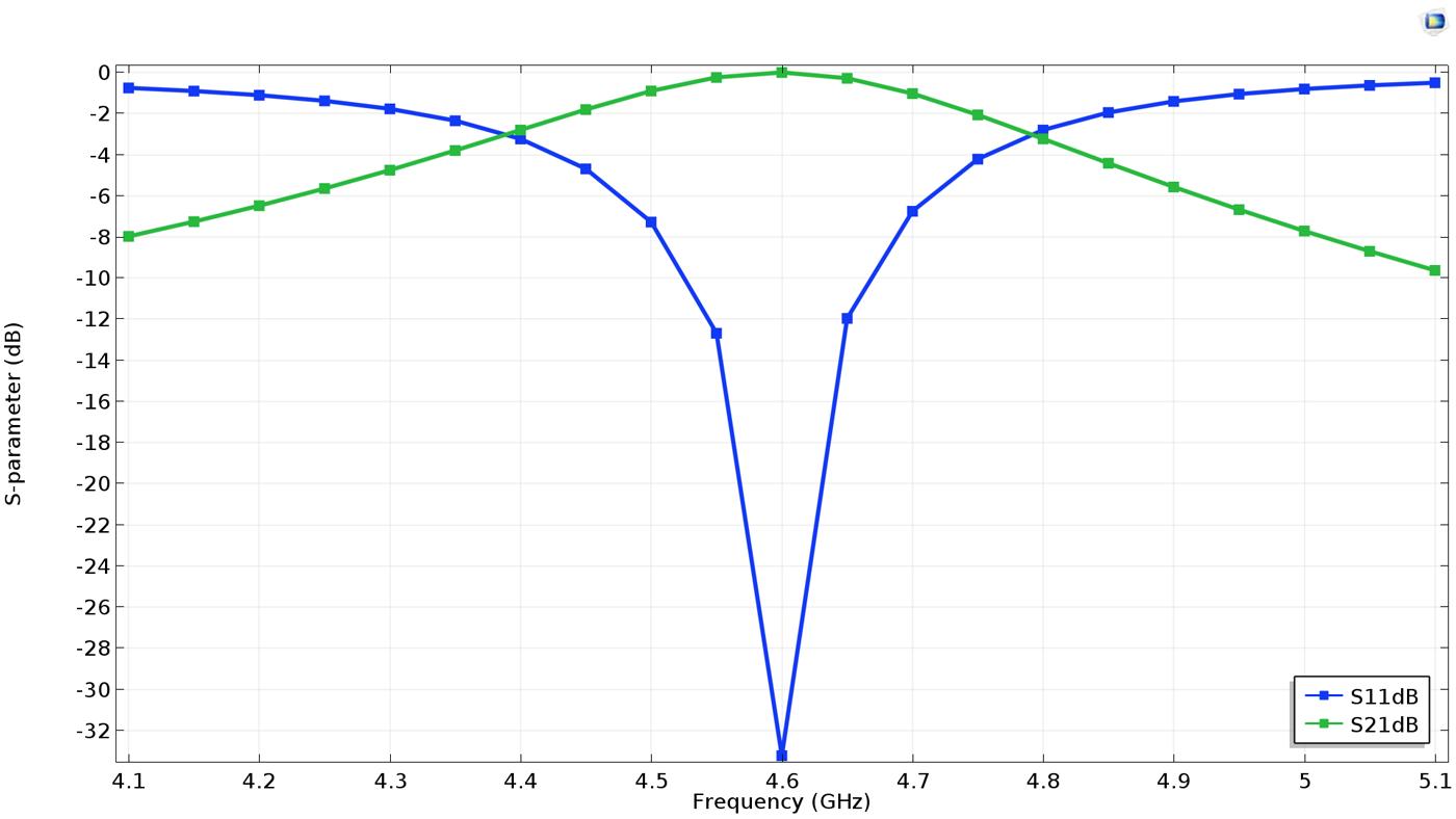 """使用COMSOL Multiphysics 基本模塊和""""RF 模塊""""創建的頻率選擇表面(FSS)模型的S 參數一維繪圖。"""