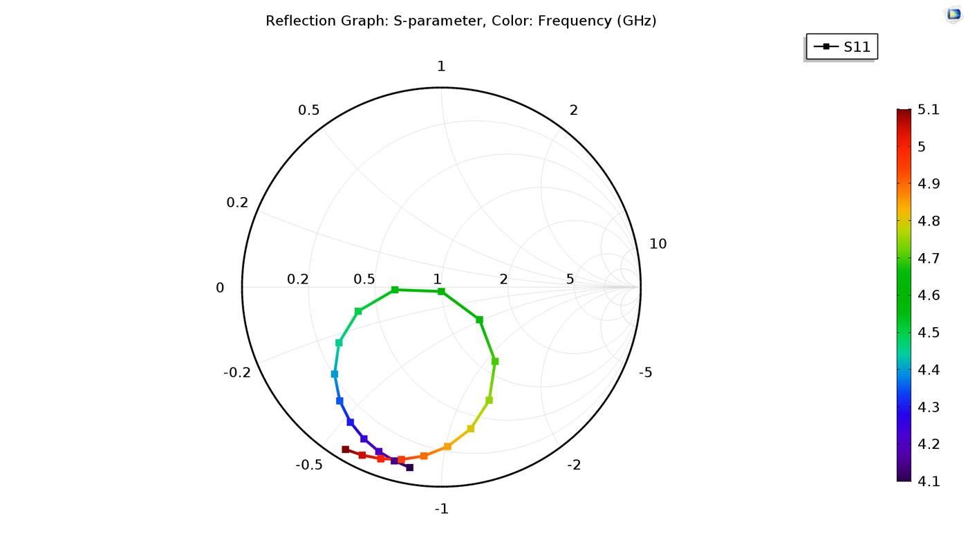 """使用COMSOL Multiphysics 基本模塊和""""RF 模塊""""創建的頻率選擇表面(FSS)模型的S 參數一維史密斯繪圖。"""