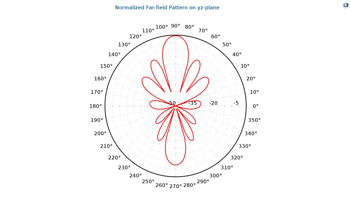 表示微帶貼片天線模型輻射模式的一維遠場極坐標圖。