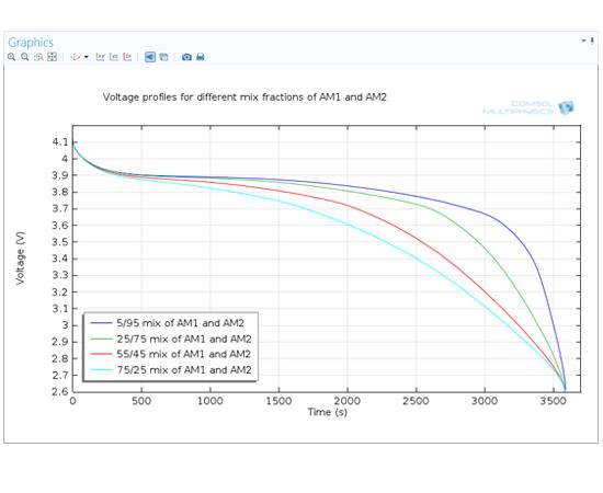 此處,鋰離子電池接口中的插層材料選項用來描述負極中的兩種不同插層材料。 對比負極中不同混合比例的兩種插層材料,研究放電時的電池性能。