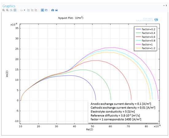 全三維固體氧化物燃料電池(SOFC) 的電化學阻抗譜(EIS) 研究。 當兩個交換電流密度差增大時,曲線的範圍增大。