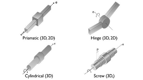 棱柱关节,铰接关节,圆柱关节和螺纹关节的运动方向.