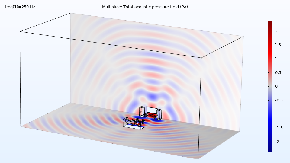 Room acoustics, total acoustic pressure field