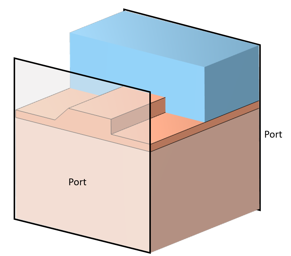 A schematic of a uniform waveguide with two ports (labeled) and the different modeling domains shown in blue and orange.