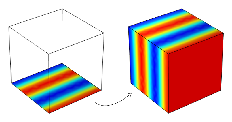 A transparent cube with one side visualizing simulation results in a rainbow color table, next to a cube with the same data mapped onto each side.