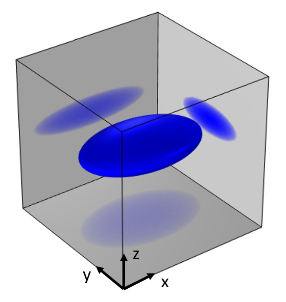 A gray cube, representing a modeling domain, with a blue sphere in the center that has been projected along the three Cartesian axes as transparent blue circles.