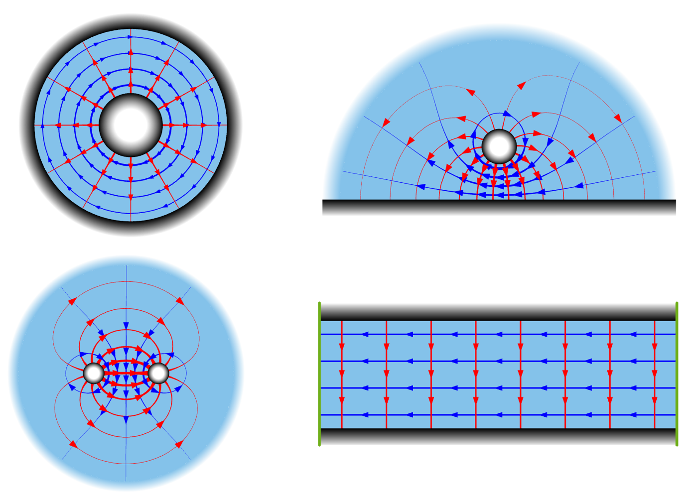 A collage of 4 illustrations detailing the different types of TEM transmission lines, including coaxial, line above plane, parallel wire, and parallel plate.
