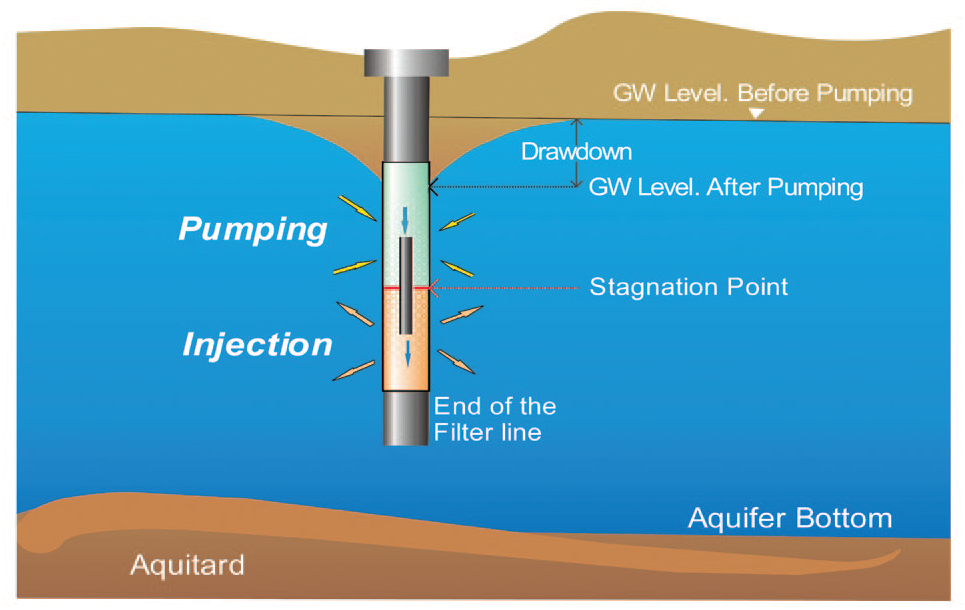 Lowering water levels, sketch of borehole pumping and injection concept