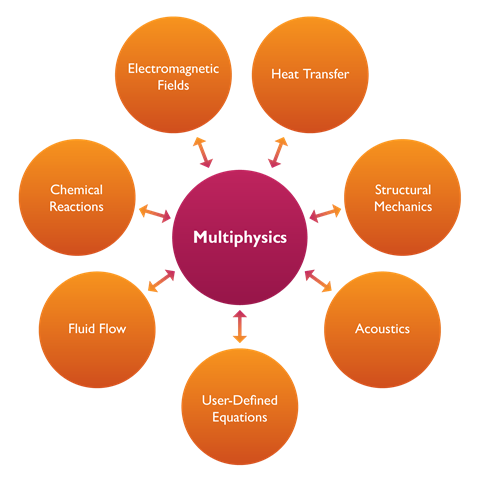 What is Multiphysics?