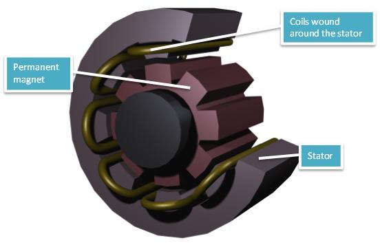 Permanent Magnet Generator 模拟永磁发电机