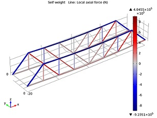 Axial forces in a truss bridge