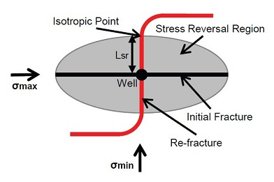 Is fracking safe? Fracture propagation schematic