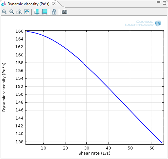 Dynamic viscosity vs Shear rate