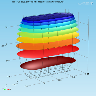 Isosurfaces plot in COMSOL Multiphysics for marshmallows bag