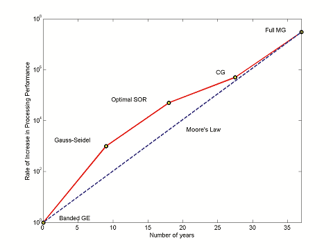 Multigrid methods, Processing performance vs moore's law
