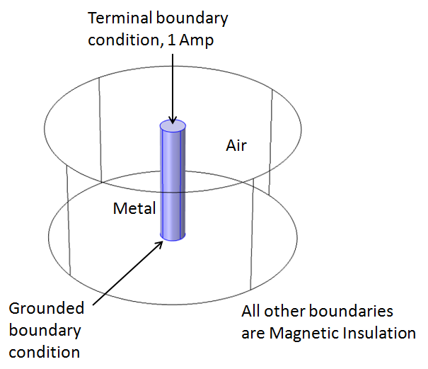 inductance of a wire boundary conditions