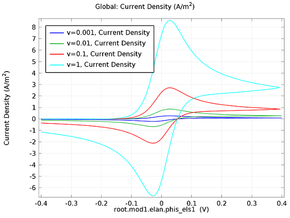 Cyclic voltammetry current density plot