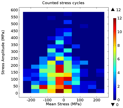 Rainflow cycle counting method: Counted stress cycles