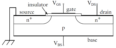 Concept of a MOSFET