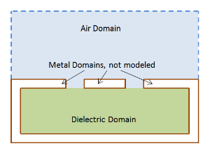 CPW: Do not model metal domains