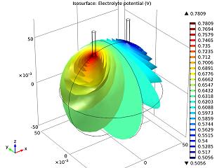 Electrolytes potential field 利用橙子电池模型学习电化学建模
