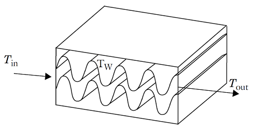 Geometry of a plate heat exchanger