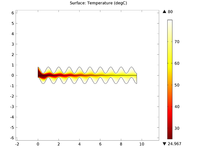Plate heat exchangers: Temperature plot