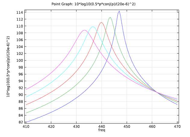 Acoustics tutorial: Different inner pipe radii plot
