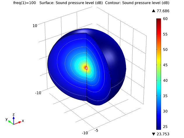 Sound pressure level around the sound source