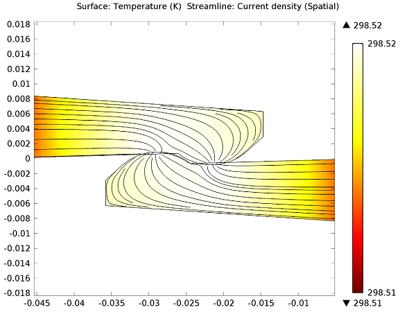 Temperature distribution and current density at the contact region