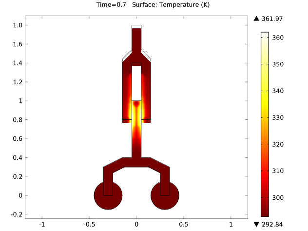 Temperature profile of the undercarriage mechanism