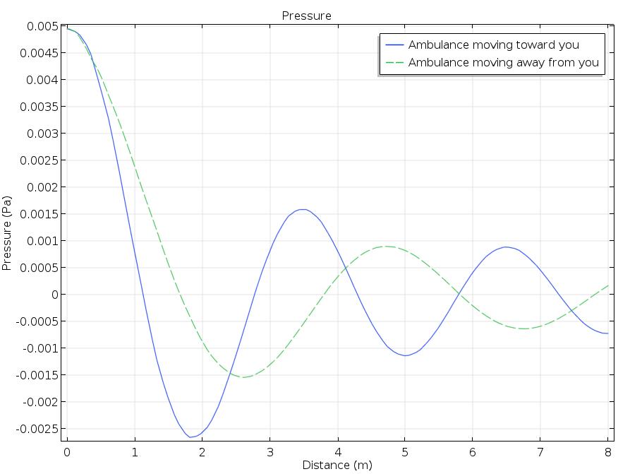 压力图描绘了多普勒效应。