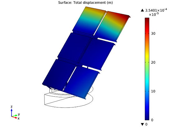 Structural displacement of the solar panel design