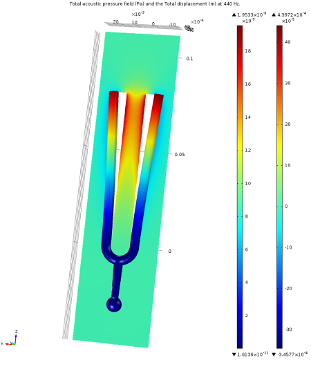 Geometry of a vibrating tuning fork
