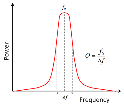 Typical band pass filter frequency response characteristics