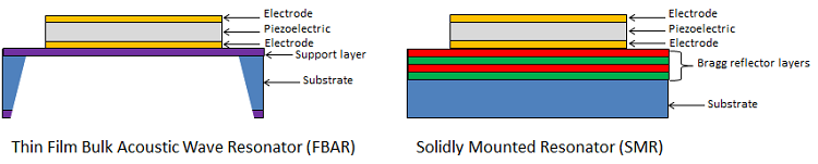 Diagram showing two different BAW designs