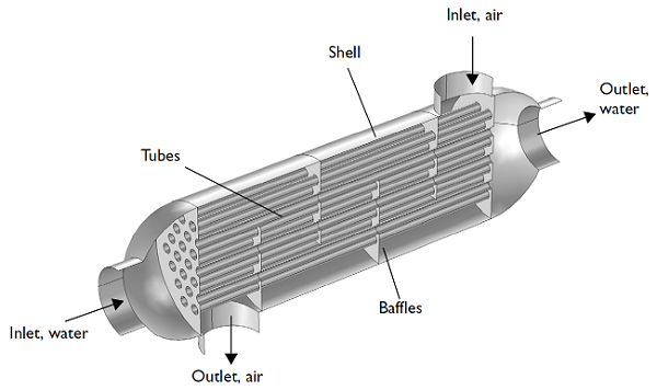 Geometry of a shell and tube heat exchanger