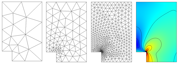 Meshing refinement of the flat plate geometry