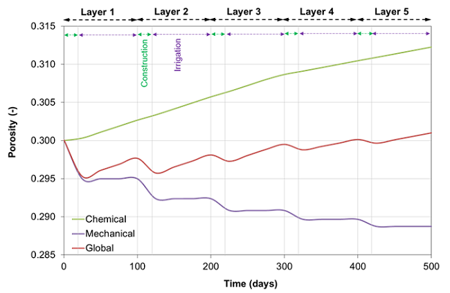 Graph showing the contribution of chemical and mechanical effects on the porous media flow over time