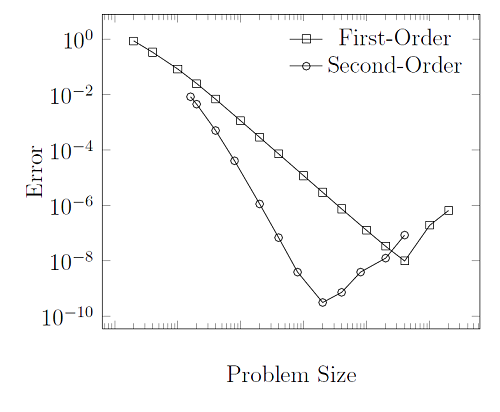 Graph showing error in the finite element solution 线性静态问题的网格剖分注意事项