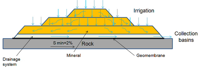 Diagram showing the heap leaching process